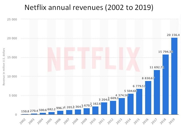 Netflix annual revenues 2002 to 2009