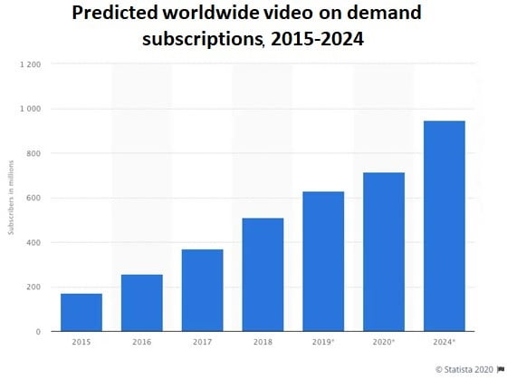 Predicted video on demand subscriptions