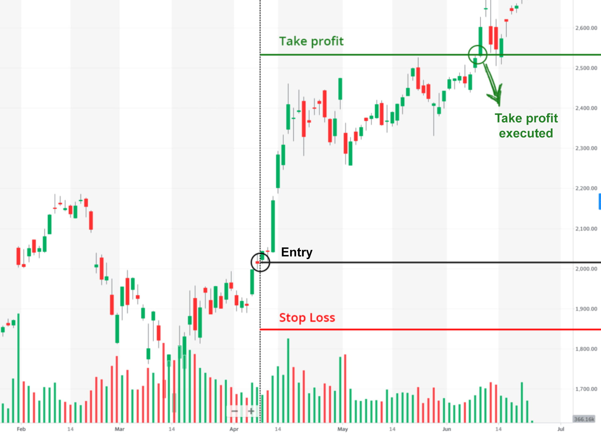 Take profit and stop loss examples