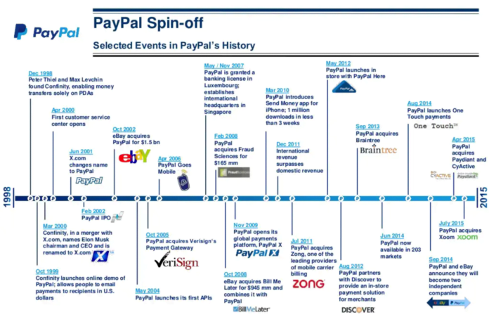 Paypal allies